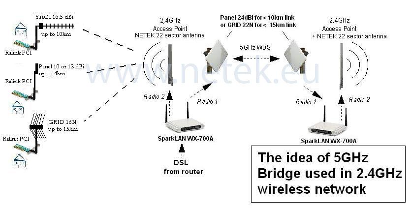 Wifimarket best wi fi components in europe 5ghz bridge expanding the 24ghz network sciox Choice Image